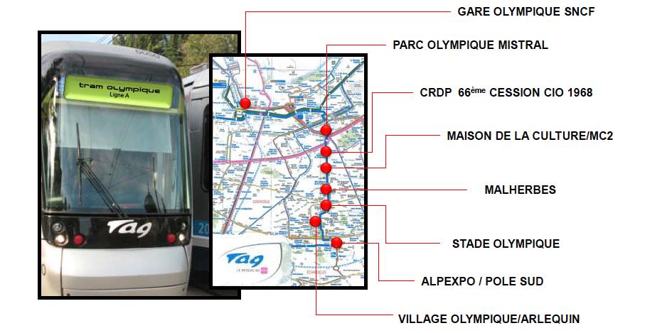 Parcours Tram Olympique